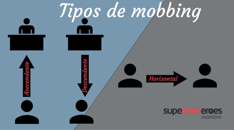 Tipos de mobbing dependiendo del nivel jerárquico que ocupan acosado y acosador.