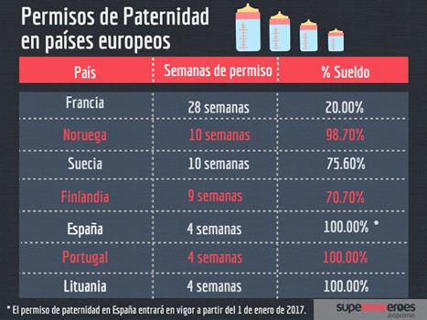 El permiso de paternidad en países europeos varía, tanto en días de baja como en el salario percibido.