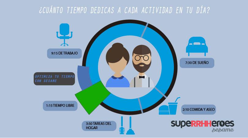 Los españoles somos de los europeos que más horas dedicamos al día al trabajo, por lo que es muy complicado conciliar la vida laboral y personal.